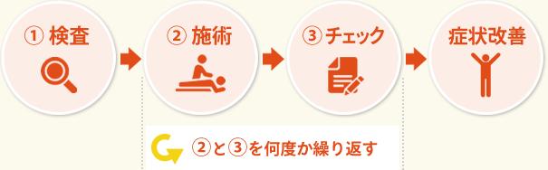 ①検査→②施術→③チェック→症状改善 ②と③を何度か繰り返す